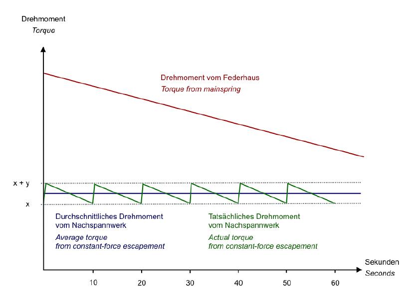 Richard Lange Terraluna constant force torque chart