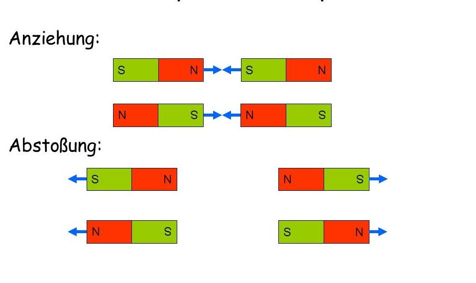 Ein+Magnet+hat+zwei+Pole_+Nordpol+und+Südpol![1]